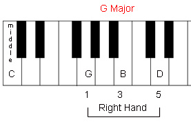 Forming a G Chord on the Piano