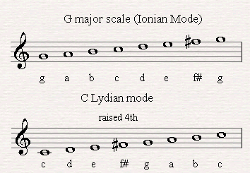 C Lydian derives by playing a G major scale starting from the 4th note.