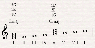 G major is the fifth triad based on the fifth scale degree of C major scale.