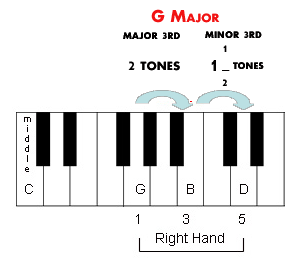 The intervals inside G major.