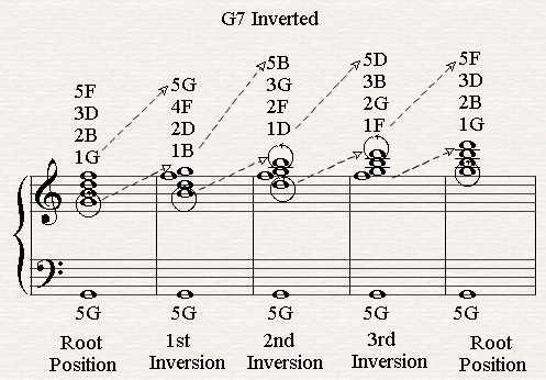 All Chord Inversions of G7.