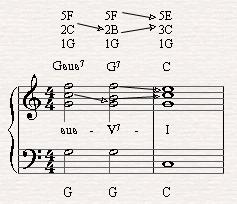 Gsus7-G7-C