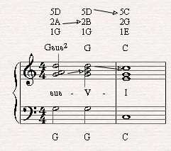 Gsus2-G-C