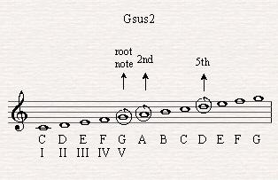 Gsus2