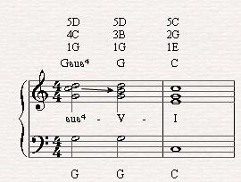 Gsus4-G-C