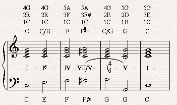 Moving from the tonic through the first inversion of the chord to the subdominant and then to the secondary dominant (VII) of the fifth in the verse of I Got Rhythm