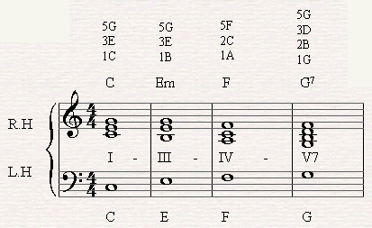 A chord progression of I-III-IV-V7 in C major.