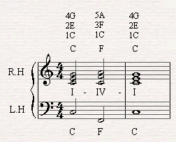 A chord progression of I-IV-I in C major scale.