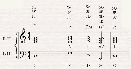 A chord progression of I-IV-II-V-I in C major.