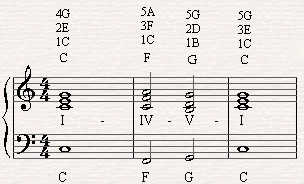 A chord progression of I-IV-V-I in C major scale.