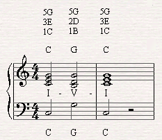 A chord progression of I-V-I in C major scale.