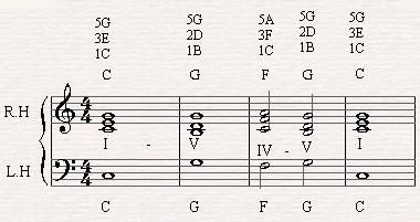 A chord progression of I-V-IV-V-I in C major.