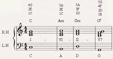 A chord progression of I-VI-II-V-I in C major.