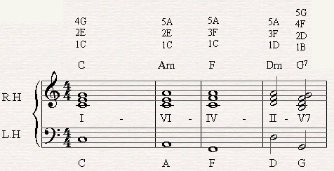 A chord progression of I-VI-IV-II-V7-I in C major.