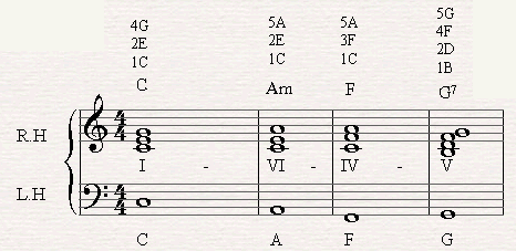 A chord progression of I-VI-IV-V7-I in C major.