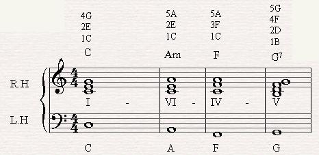 A chord progression of I-VI-IV-V7-I in C major.