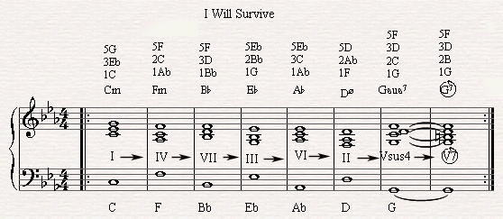 The diatonic circle chord progression in I Will Survive.