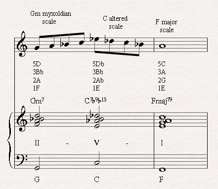 A II-V-I example with a dominant altered by the altered scale.