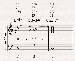A II-V-I chord progression with the G7/b9/b13 deriving from the altered scale. 