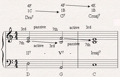 II-V-I chord progression with three voices.