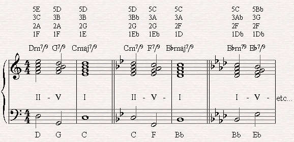 Piano piano chords practice : Jazz Chord Progressions - II-V-I with 7/9/13 chords