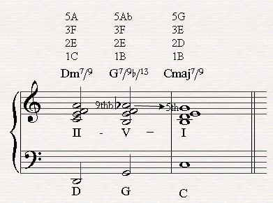 The 2nd inversions of a II-V-I chord progression with a G7/b9/13 going to the tonic in C major.