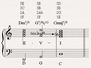 A II-V-I chord progression with a G7/b9/13 going to the tonic in C major.