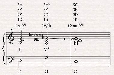 Playing the 2nd inversion of a II-V-I chord progression in C major with a G79b Chord