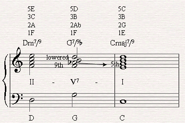 Playing a II-V-I chord progression in C major with a G79b Chord