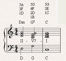A chord progression of II-V-I in C major.