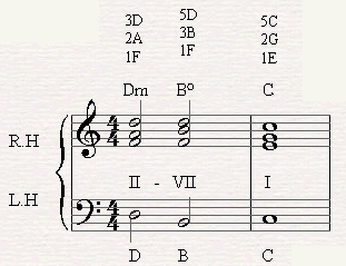 A chord progression of II-VII-I in C major.
