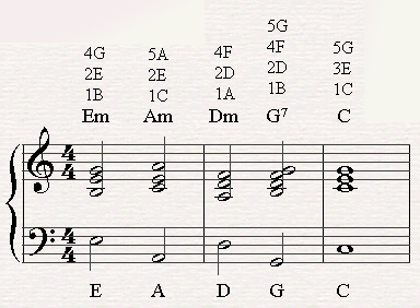 A chord progression of III-VI-II-V7 in C major.