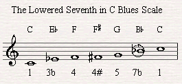 Bb is the lowered seven in C blues