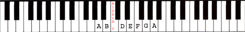 How to find Middle C on the piano