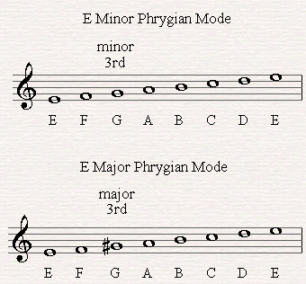 The major and minor Phrygian modes.