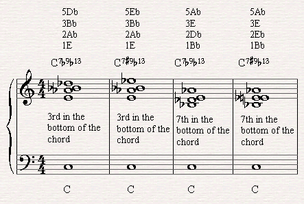 Example for 7th chords we can use with the alterations of the altered scale.