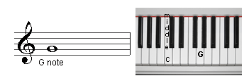 This image show wher the G note is located on the  treble staff and on the keyboard