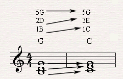 Moving from a G major chord to C major qua voice leading.