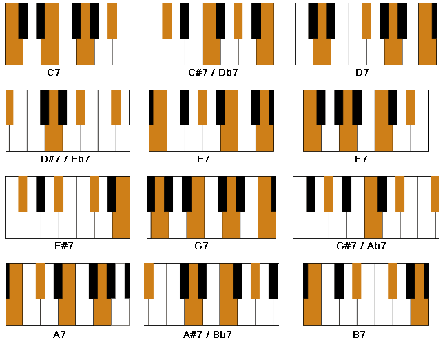 A chord chart of all major 7th chords.