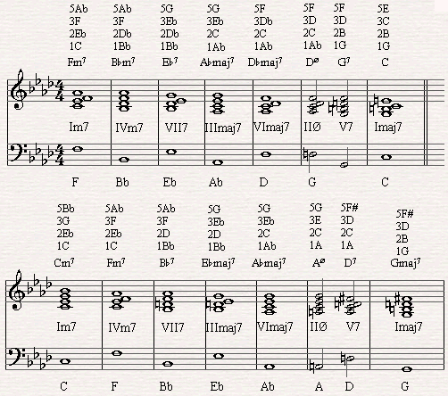 The diatonic circle chord progression in All the Things You Are.