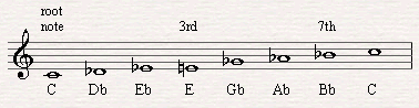 The 3rd and 7th notes in the altered scale.