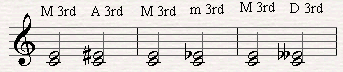 Augmenting and Diminished Major Musical Intervals.