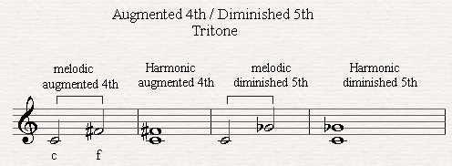 A melodic and harmonic raised fourth.