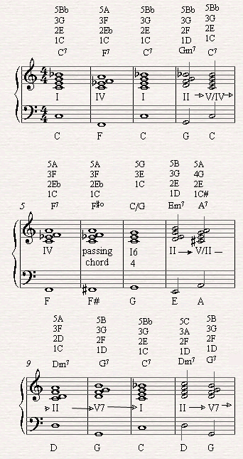 Adding II-V chord progression along with secondary dominant and F#o as a  passing chords which makes the bebop blues come to be