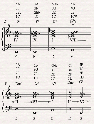Substituting C7 in the eights bar with A7 which is the secondary dominant  to Dm7 in the II-V chord progression leading to C7