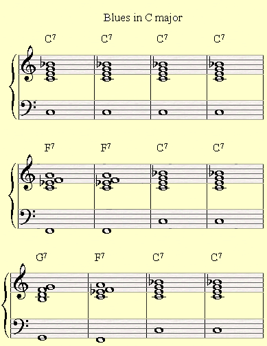Introducing the shell voicings on a Blues in C major