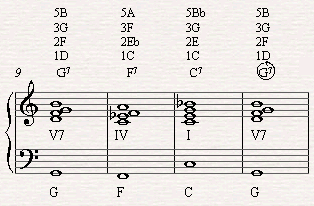 Replacing C7 in the last bar of the blues with G7 the dominant in C major scale which will lead  us to playing another round of the blues.