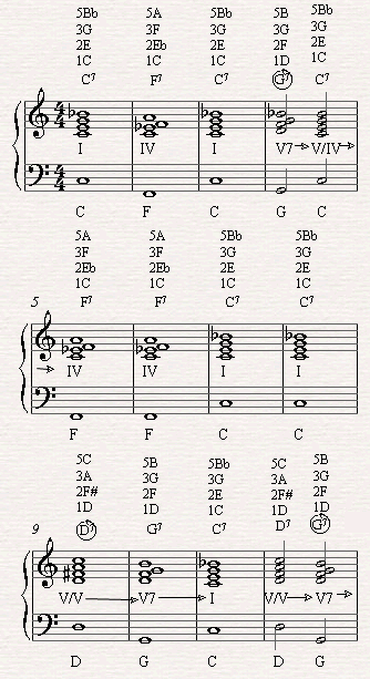 Replacing all the two's in the II-V-I chord progression with the secondary 