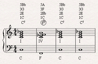Replacing C7 in the second bar of the blues with F7 the subdominant in C major scale.