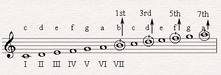 Forming a half diminished chord on the seventh scaled degree of C major.
